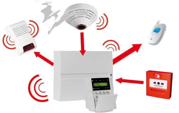 La technologie au college classe de 4eme for Les systemes d alarme